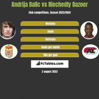 Andrija Balic vs Riechedly Bazoer h2h player stats
