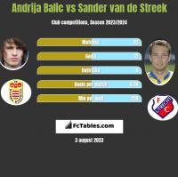 Andrija Balic vs Sander van de Streek h2h player stats