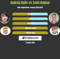 Andrija Balic vs Zsolt Kalmar h2h player stats