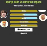 Andrija Balic vs Christian Capone h2h player stats