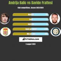 Andrija Balic vs Davide Frattesi h2h player stats
