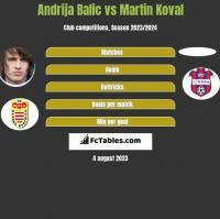 Andrija Balic vs Martin Koval h2h player stats
