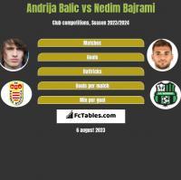 Andrija Balic vs Nedim Bajrami h2h player stats