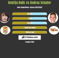 Andrija Balic vs Andras Schafer h2h player stats