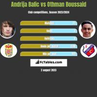 Andrija Balic vs Othman Boussaid h2h player stats