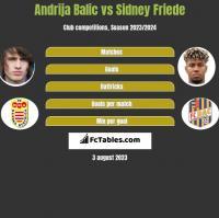 Andrija Balic vs Sidney Friede h2h player stats