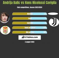 Andrija Balic vs Hans Nicolussi Caviglia h2h player stats