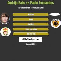 Andrija Balic vs Paolo Fernandes h2h player stats