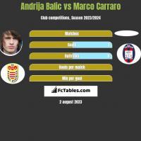 Andrija Balic vs Marco Carraro h2h player stats