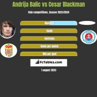 Andrija Balic vs Cesar Blackman h2h player stats