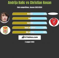Andrija Balic vs Christian Kouan h2h player stats