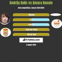 Andrija Balic vs Amara Konate h2h player stats