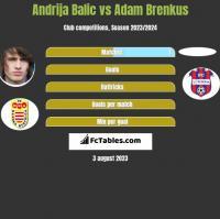Andrija Balic vs Adam Brenkus h2h player stats