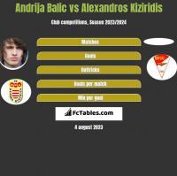Andrija Balic vs Alexandros Kiziridis h2h player stats