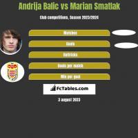 Andrija Balic vs Marian Smatlak h2h player stats