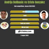 Andrija Delibasic vs Cristo Gonzalez h2h player stats