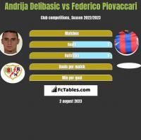 Andrija Delibasic vs Federico Piovaccari h2h player stats