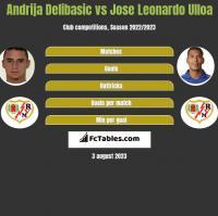 Andrija Delibasic vs Jose Leonardo Ulloa h2h player stats
