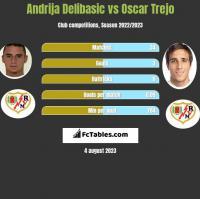 Andrija Delibasic vs Oscar Trejo h2h player stats