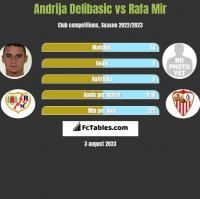 Andrija Delibasic vs Rafa Mir h2h player stats
