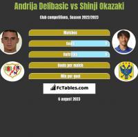 Andrija Delibasic vs Shinji Okazaki h2h player stats