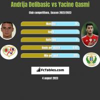 Andrija Delibasic vs Yacine Qasmi h2h player stats