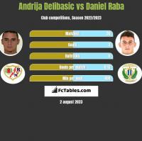 Andrija Delibasic vs Daniel Raba h2h player stats