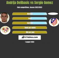 Andrija Delibasic vs Sergio Gomez h2h player stats
