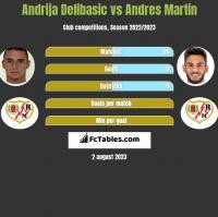 Andrija Delibasic vs Andres Martin h2h player stats