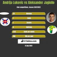 Andrija Lukovic vs Aleksander Jagiełło h2h player stats