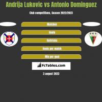 Andrija Lukovic vs Antonio Dominguez h2h player stats