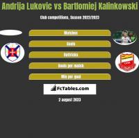Andrija Lukovic vs Bartlomiej Kalinkowski h2h player stats