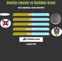 Andrija Lukovic vs Bozhidar Kraev h2h player stats