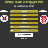 Andrija Lukovic vs Dragoljub Srnic h2h player stats