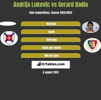 Andrija Lukovic vs Gerard Badia h2h player stats