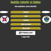 Andrija Lukovic vs Guima h2h player stats