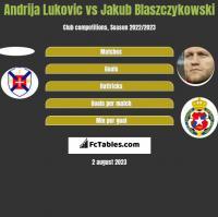 Andrija Lukovic vs Jakub Blaszczykowski h2h player stats