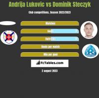 Andrija Lukovic vs Dominik Steczyk h2h player stats