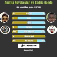 Andrija Novakovich vs Cedric Gondo h2h player stats