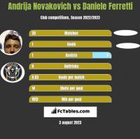 Andrija Novakovich vs Daniele Ferretti h2h player stats