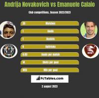 Andrija Novakovich vs Emanuele Calaio h2h player stats