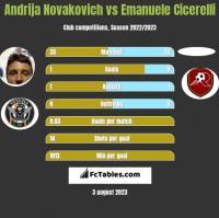 Andrija Novakovich vs Emanuele Cicerelli h2h player stats