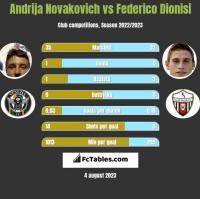 Andrija Novakovich vs Federico Dionisi h2h player stats