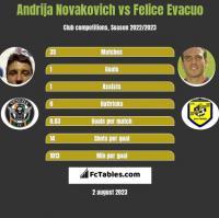 Andrija Novakovich vs Felice Evacuo h2h player stats