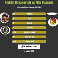 Andrija Novakovich vs Filip Piszczek h2h player stats