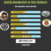 Andrija Novakovich vs Finn Stokkers h2h player stats