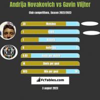 Andrija Novakovich vs Gavin Vlijter h2h player stats