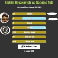 Andrija Novakovich vs Giacomo Tulli h2h player stats