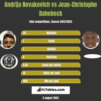 Andrija Novakovich vs Jean-Christophe Bahebeck h2h player stats