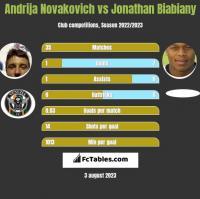 Andrija Novakovich vs Jonathan Biabiany h2h player stats